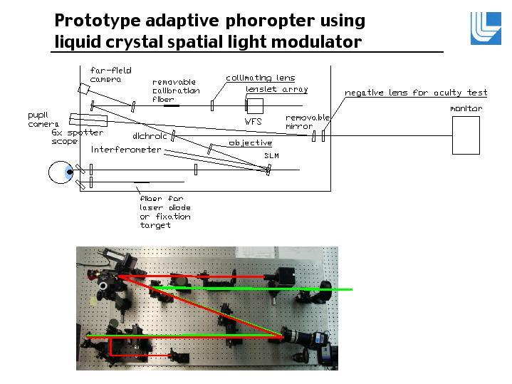 Prototype Adaptive Phoropter Using Liquid Crystal Spatial Light Modulator